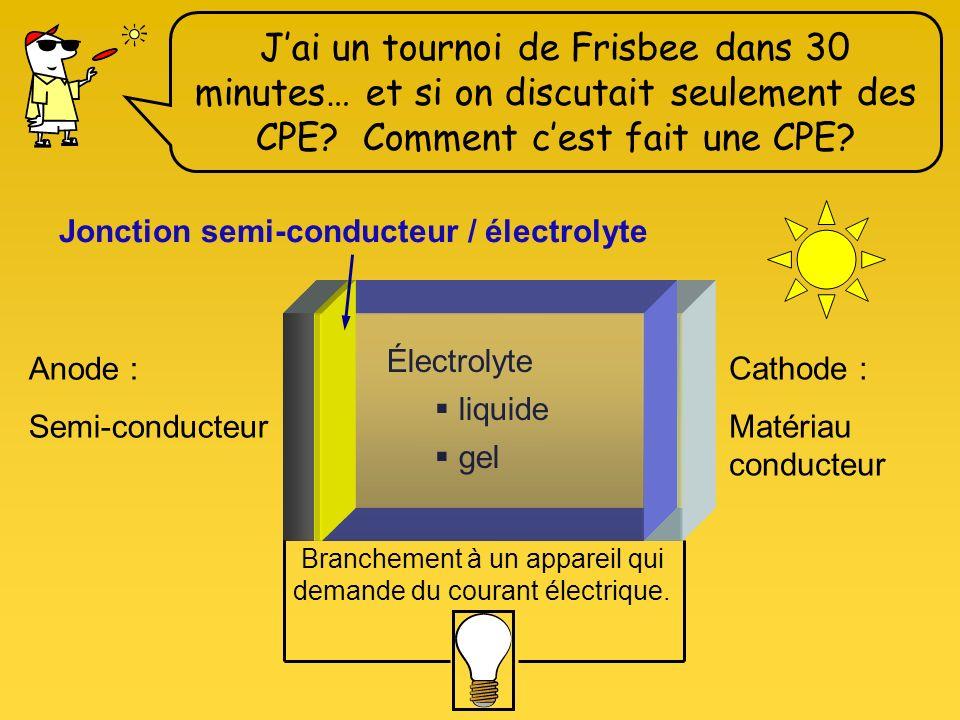 Cathode : Matériau conducteur Anode : Semi-conducteur Électrolyte liquide gel Jai un tournoi de Frisbee dans 30 minutes… et si on discutait seulement des CPE.