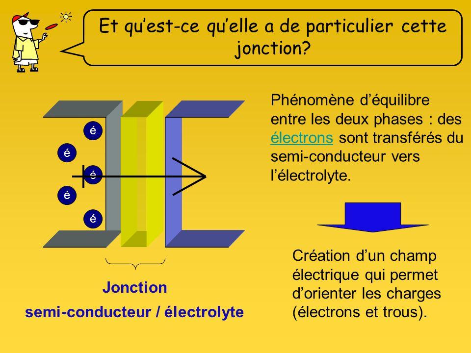 Cathode : Matériau conducteur Anode : Semi-conducteur Électrolyte liquide gel Jai un tournoi de Frisbee dans 30 minutes… et si on discutait seulement