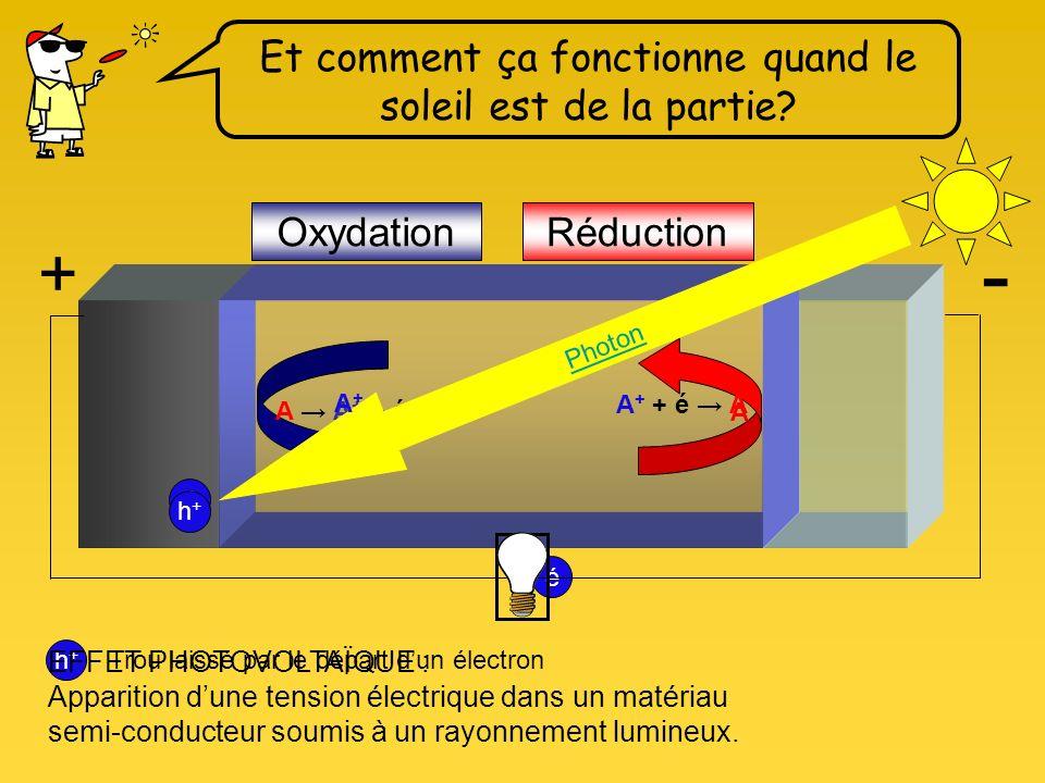 A + + é A A A + + é OxydationRéduction Et comment ça fonctionne quand le soleil est de la partie.