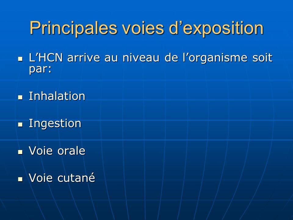 Principales voies dexposition LHCN arrive au niveau de lorganisme soit par: LHCN arrive au niveau de lorganisme soit par: Inhalation Inhalation Ingest