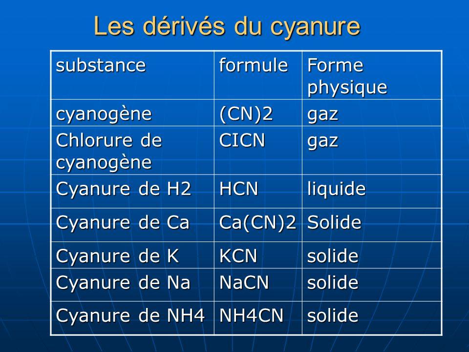 Les dérivés du cyanure substanceformule Forme physique cyanogène(CN)2gaz Chlorure de cyanogène CICNgaz Cyanure de H2 HCNliquide Cyanure de Ca Ca(CN)2S