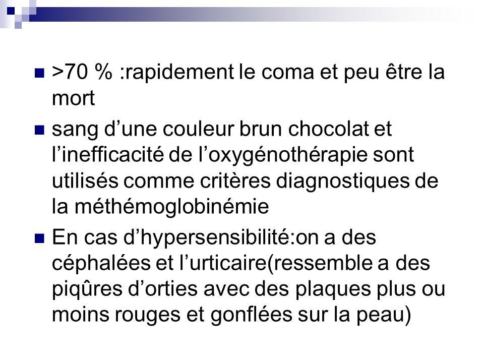 >70 % :rapidement le coma et peu être la mort sang dune couleur brun chocolat et linefficacité de loxygénothérapie sont utilisés comme critères diagno