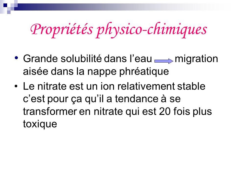 Propriétés physico-chimiques Grande solubilité dans leau migration aisée dans la nappe phréatique Le nitrate est un ion relativement stable cest pour