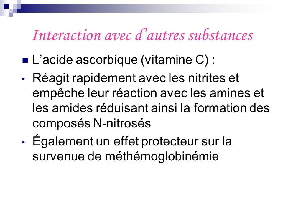 Interaction avec dautres substances Lacide ascorbique (vitamine C) : Réagit rapidement avec les nitrites et empêche leur réaction avec les amines et l