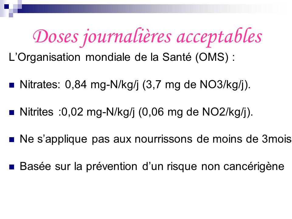 Doses journalières acceptables LOrganisation mondiale de la Santé (OMS) : Nitrates: 0,84 mg-N/kg/j (3,7 mg de NO3/kg/j). Nitrites :0,02 mg-N/kg/j (0,0