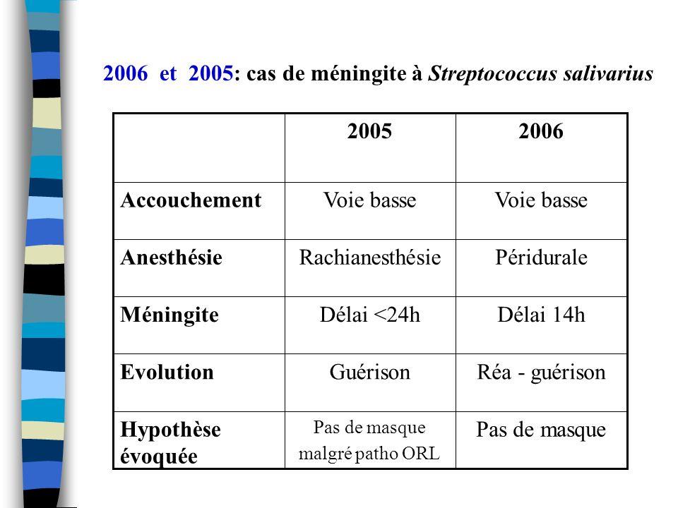 2006 et 2005: cas de méningite à Streptococcus salivarius Hypothèse évoquée Evolution Méningite Anesthésie Accouchement Pas de masque Pas de masque ma