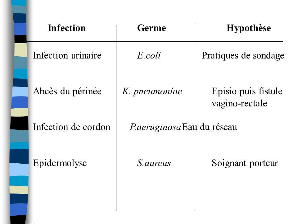Infection urinaire E.coli Pratiques de sondage Abcès du périnéeK. pneumoniaeEpisio puis fistule vagino-rectale Infection de cordon P.aeruginosaEau du