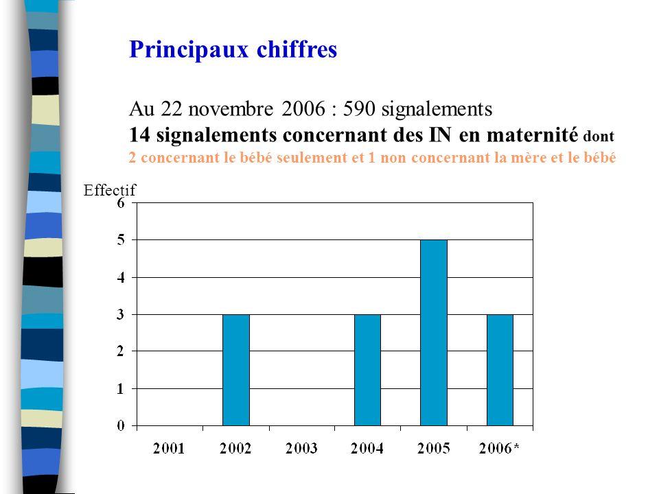 Principaux chiffres Au 22 novembre 2006 : 590 signalements 14 signalements concernant des IN en maternité dont 2 concernant le bébé seulement et 1 non