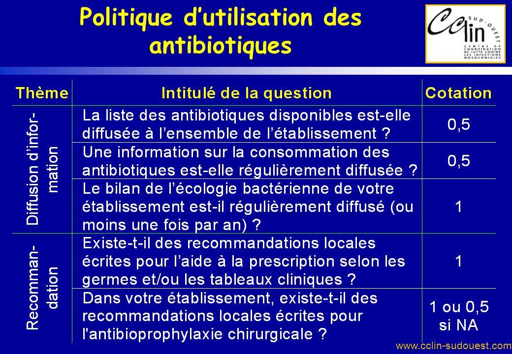 www.cclin-sudouest.com Politique dutilisation des antibiotiques