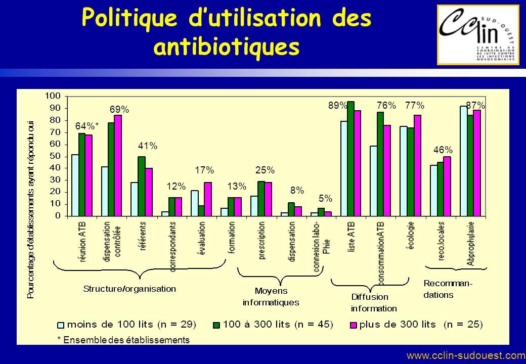 www.cclin-sudouest.com 64%* 69% 41% 12% 17% 13% 25% 8% 5% 89%76%77% 46% 87% * Ensemble des établissements Politique dutilisation des antibiotiques