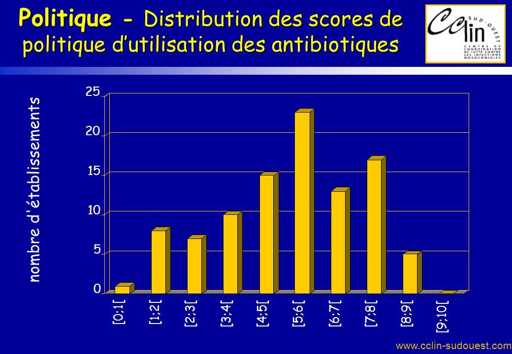 www.cclin-sudouest.com 0 5 10 15 20 25 nombre d'établissements [0;1[ [1;2[ [2;3[[3;4[[4;5[[5;6[[6;7[[7;8[[8;9[ [9;10[ Politique - Distribution des sco