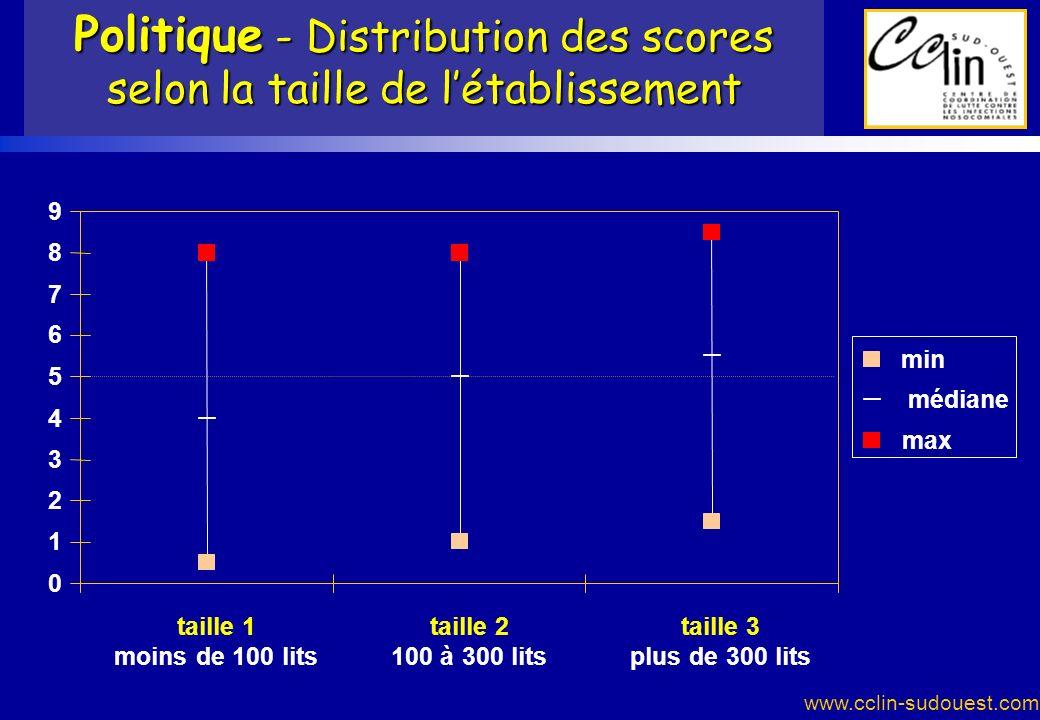 www.cclin-sudouest.com Politique - Distribution des scores selon la taille de létablissement 0 1 2 3 4 5 6 7 8 9 taille 1 moins de 100 lits taille 2 1