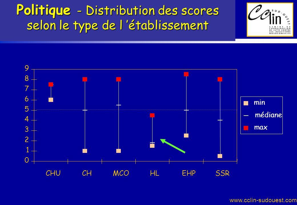 www.cclin-sudouest.com Politique - Distribution des scores selon le type de l établissement 0 1 2 3 4 5 6 7 8 9 CHUCHMCOHLEHPSSR min médiane max