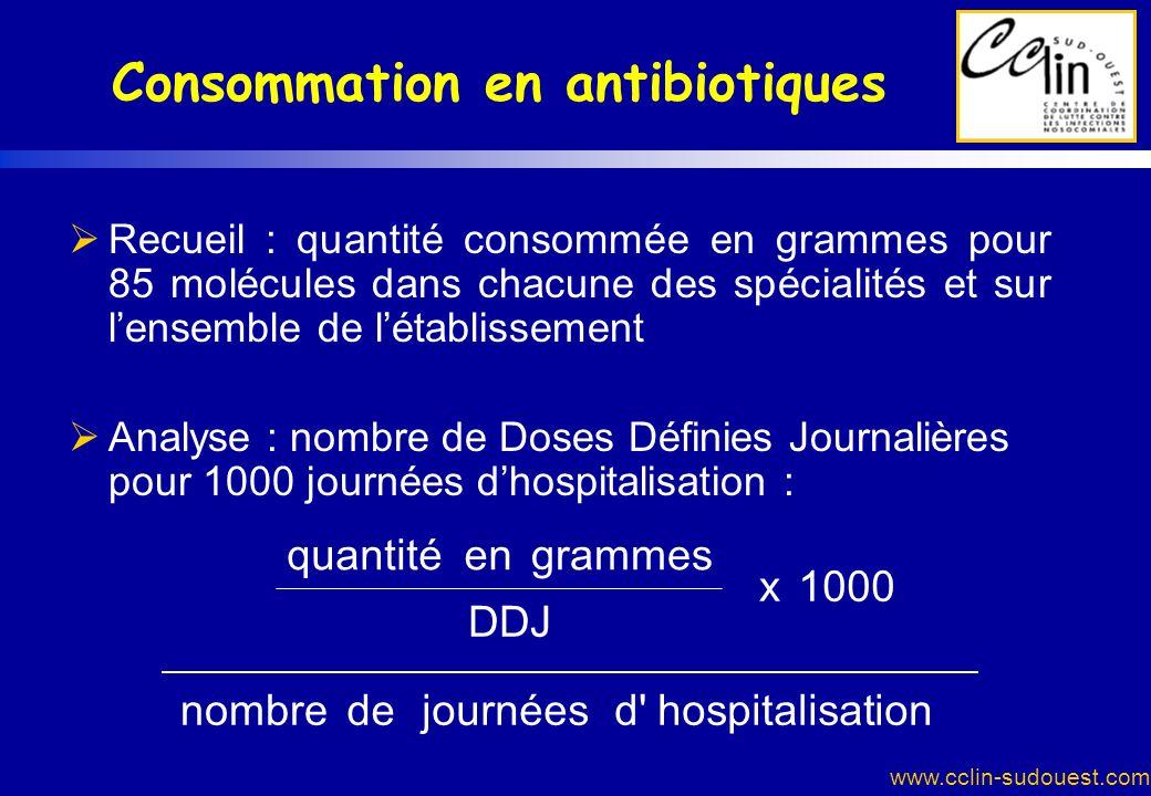www.cclin-sudouest.com Consommation en antibiotiques Recueil : quantité consommée en grammes pour 85 molécules dans chacune des spécialités et sur len