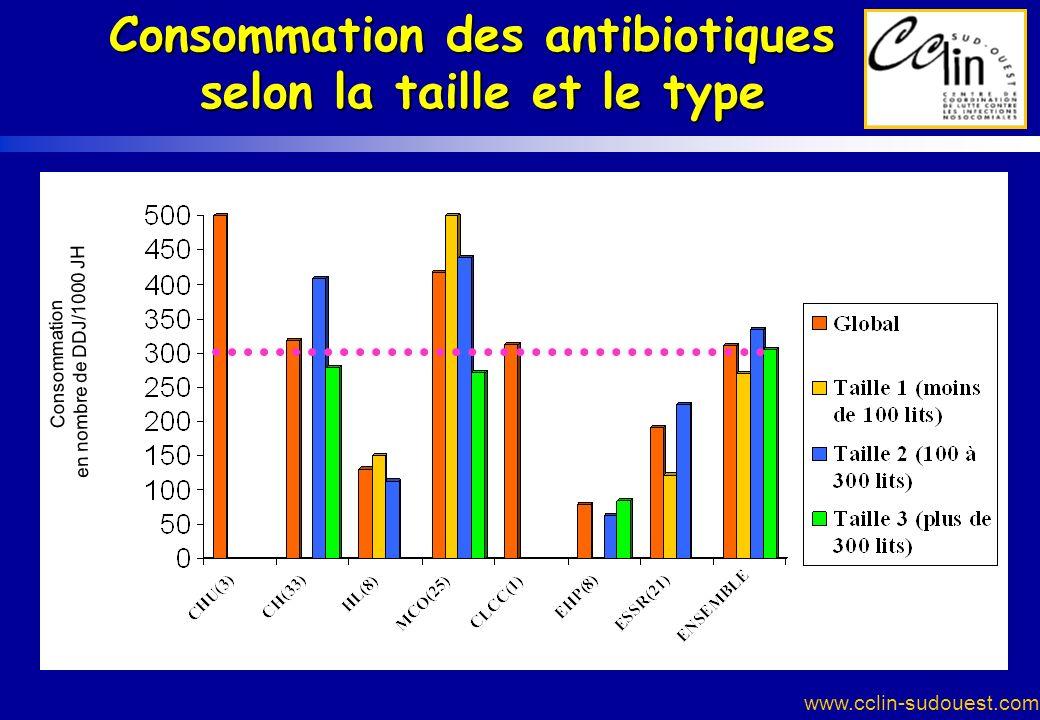 www.cclin-sudouest.com Consommation des antibiotiques selon la taille et le type Consommation en nombre de DDJ/1000 JH