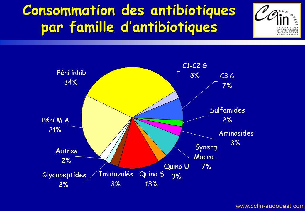 www.cclin-sudouest.com Consommation des antibiotiques par famille dantibiotiques Quino S 13% Aminosides 3% Sulfamides 2% C3 G 7% C1-C2 G 3% Synerg. Ma