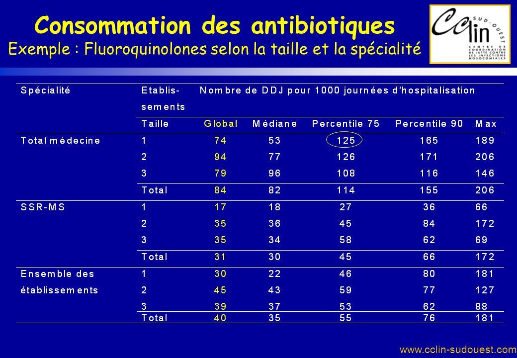 www.cclin-sudouest.com Consommation des antibiotiques Exemple : Fluoroquinolones selon la taille et la spécialité