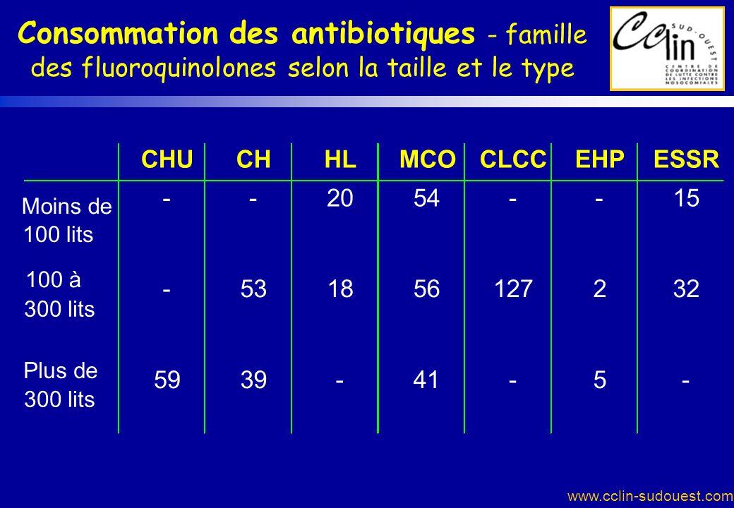www.cclin-sudouest.com Consommation des antibiotiques - famille des fluoroquinolones selon la taille et le type