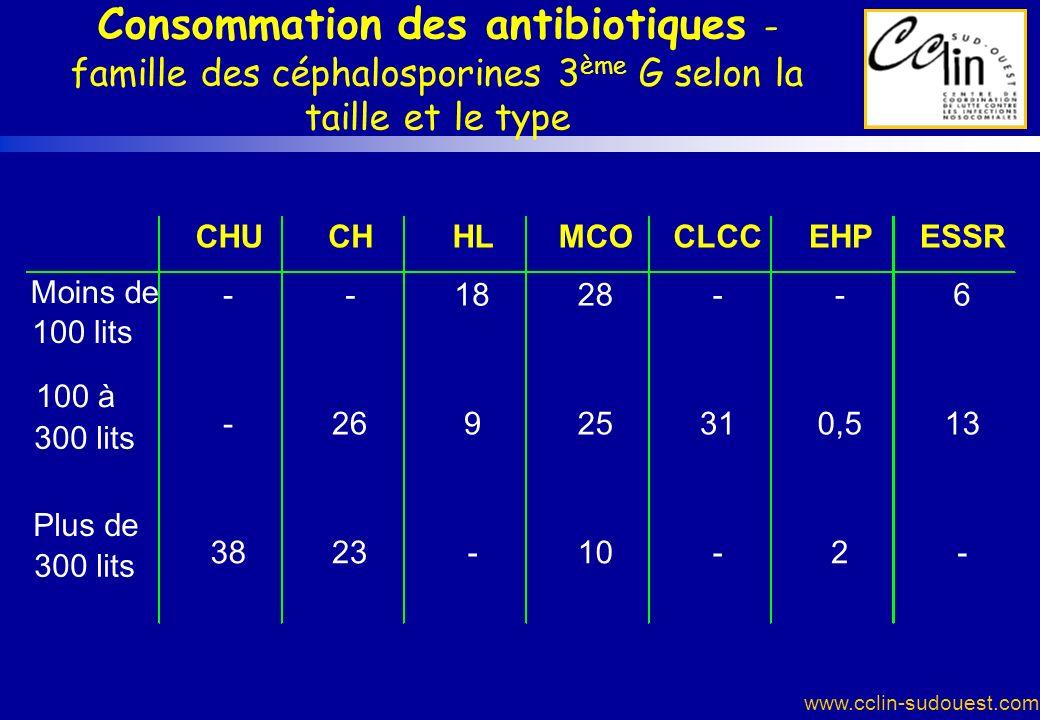 www.cclin-sudouest.com Consommation des antibiotiques - famille des céphalosporines 3 ème G selon la taille et le type CHUCHHLMCOCLCCEHPESSR --1828--6