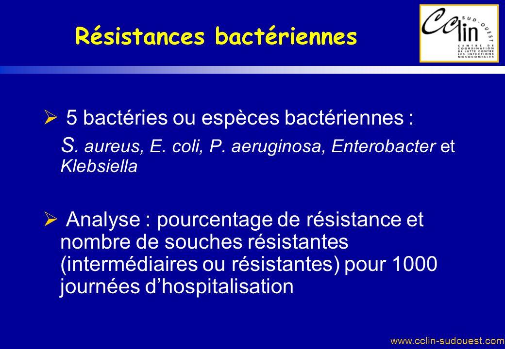 www.cclin-sudouest.com Résistances bactériennes 5 bactéries ou espèces bactériennes : S. aureus, E. coli, P. aeruginosa, Enterobacter et Klebsiella An