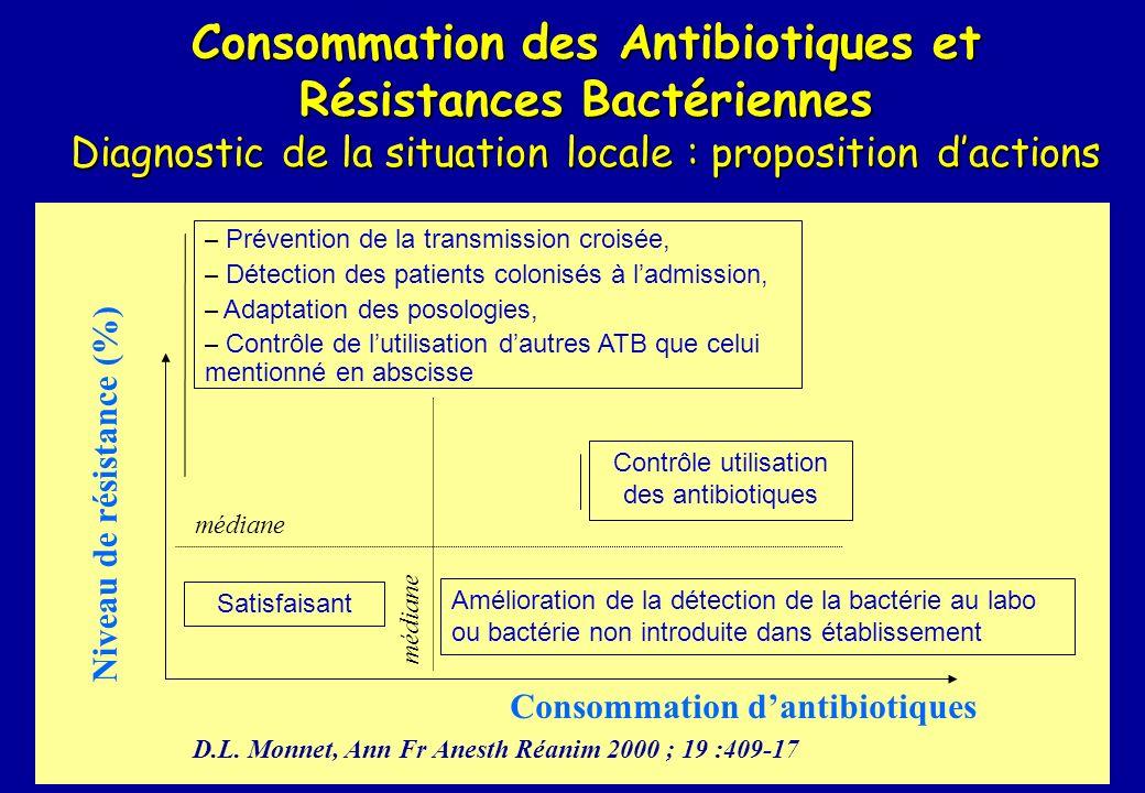 Consommation des Antibiotiques et Résistances Bactériennes Diagnostic de la situation locale : proposition dactions Niveau de résistance (%) Consommat