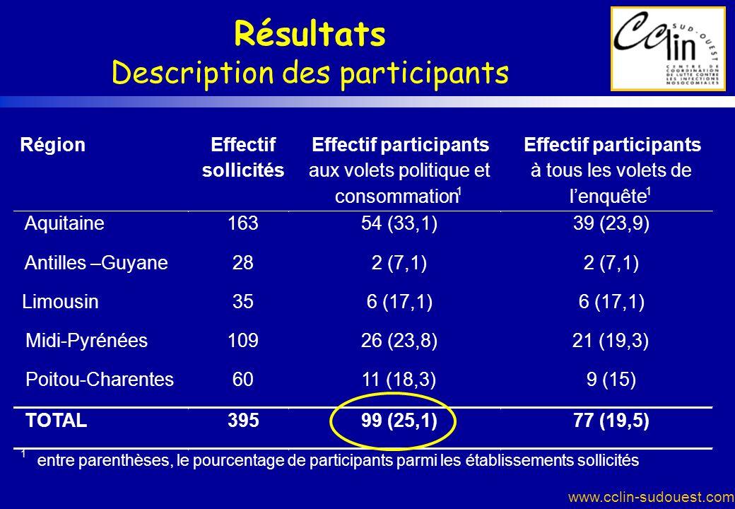 www.cclin-sudouest.com Résultats Description des participants RégionEffectif sollicités Effectif participants aux volets politique et consommation 1 E