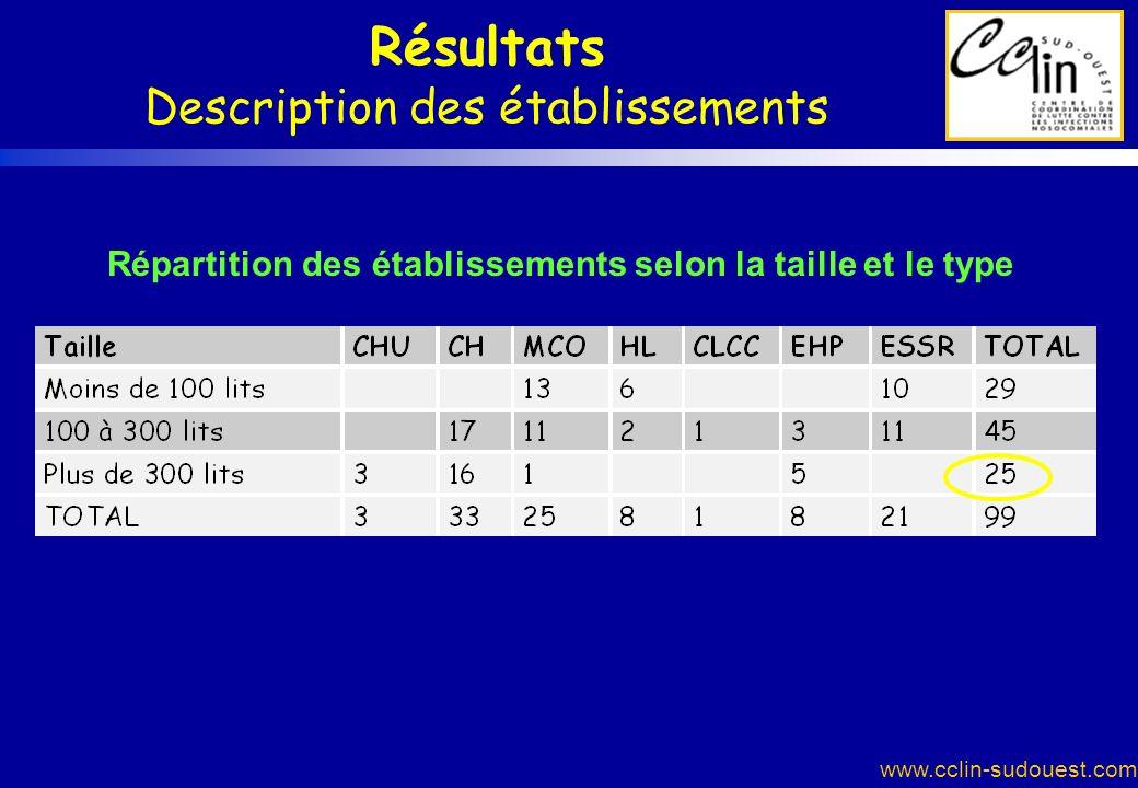 www.cclin-sudouest.com Résultats Description des établissements Répartition des établissements selon la taille et le type