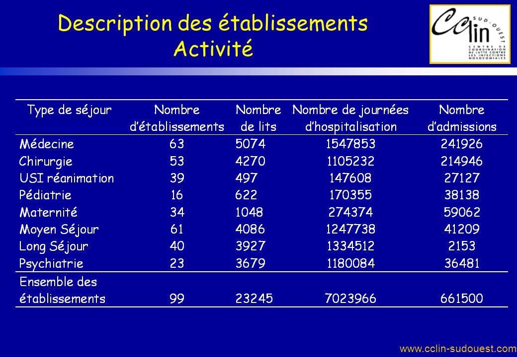 www.cclin-sudouest.com Description des établissements Activité