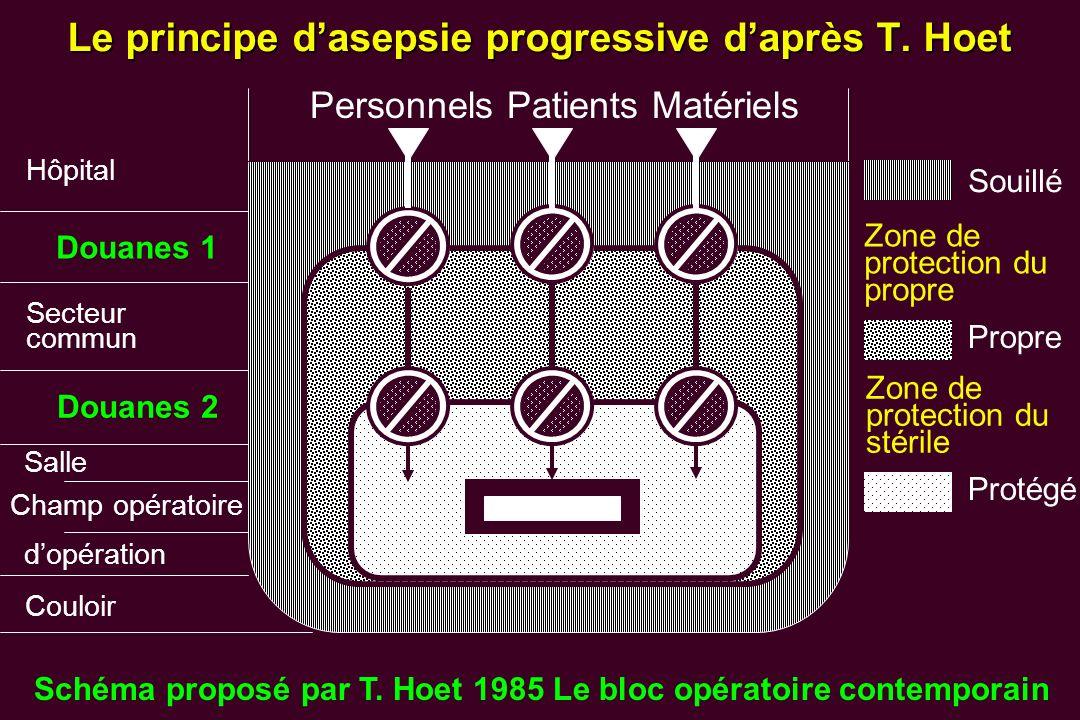 Personnels Patients Matériels Hôpital Douanes 1 Secteur commun Salle Champ opératoire dopération Douanes 2 Couloir Souillé Propre Protégé Zone de prot