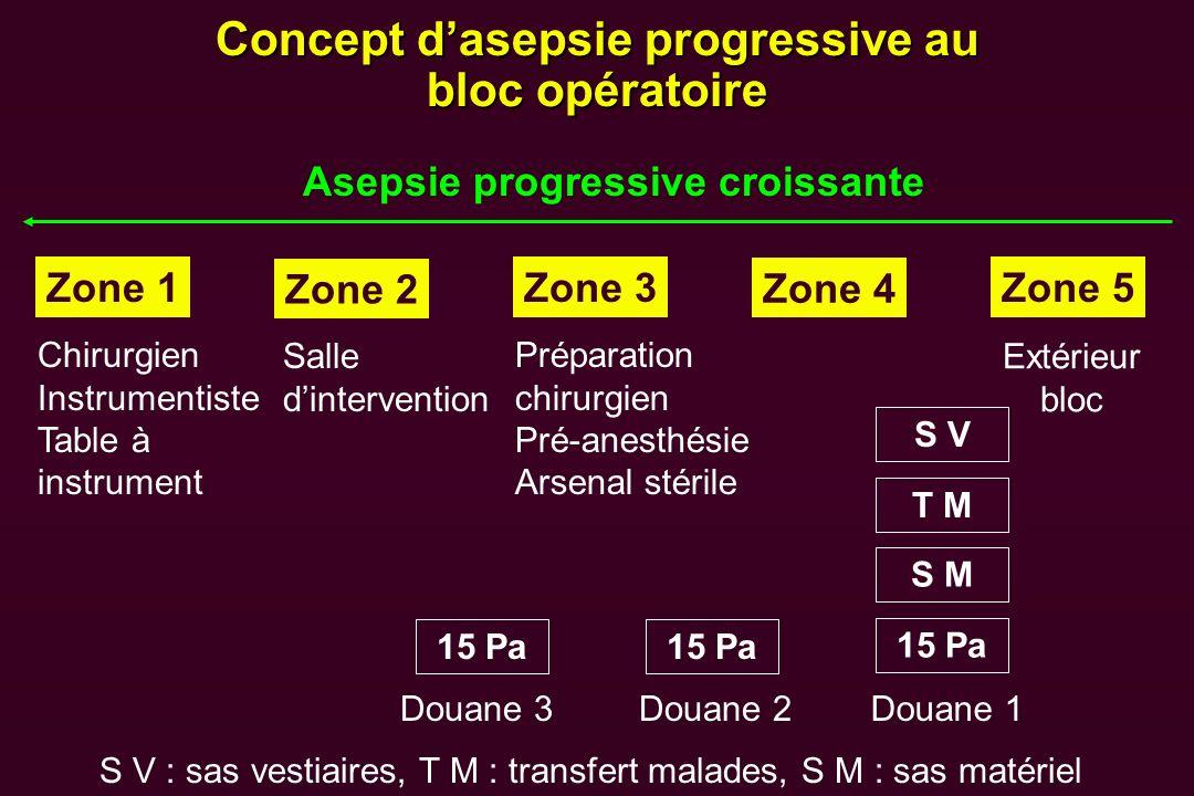 Concept dasepsie progressive au bloc opératoire Asepsie progressive croissante Zone 1 Zone 2 Zone 3 Zone 4 Zone 5 Chirurgien Instrumentiste Table à in