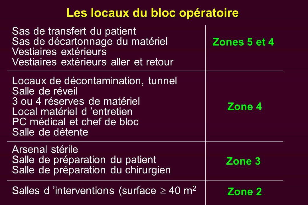 Les locaux du bloc opératoire Sas de transfert du patient Sas de décartonnage du matériel Vestiaires extérieurs Vestiaires extérieurs aller et retour