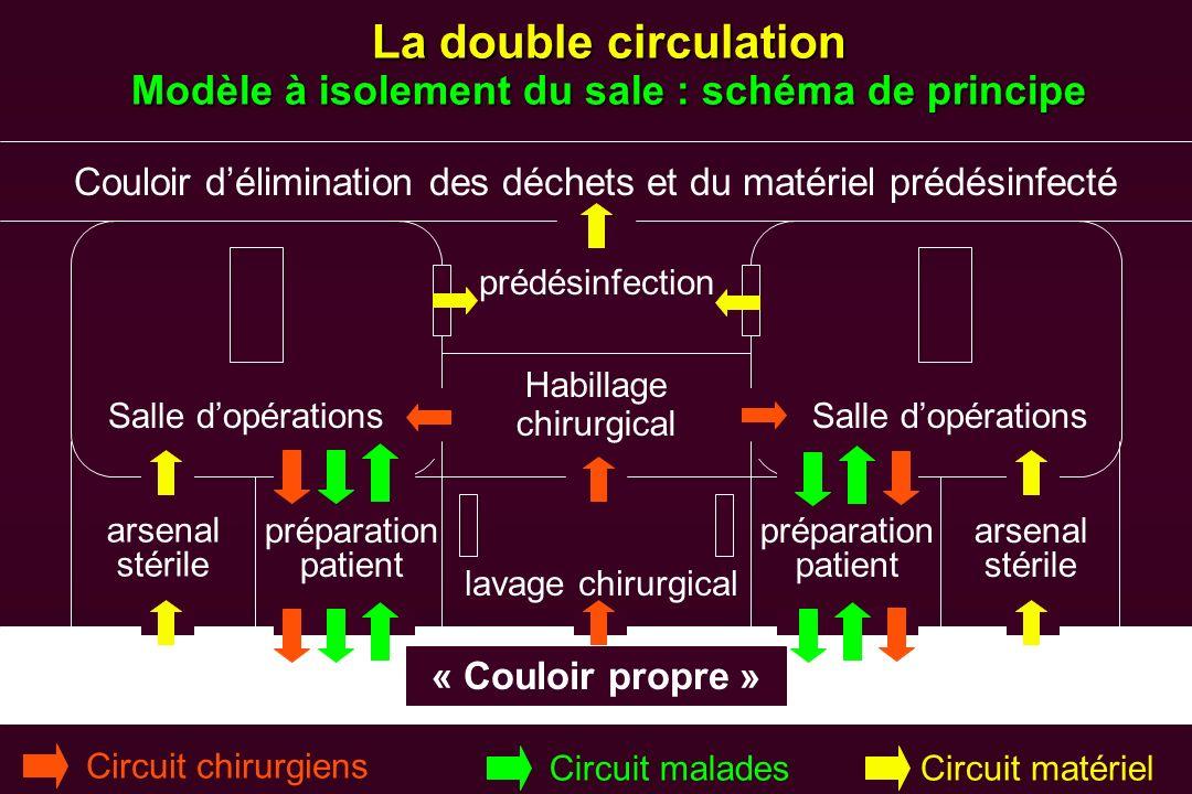 La double circulation Modèle à isolement du sale : schéma de principe Couloir délimination des déchets et du matériel prédésinfecté « Couloir propre »
