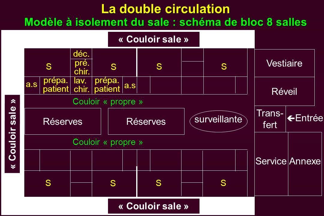 La double circulation Modèle à isolement du sale : schéma de bloc 8 salles « Couloir sale » S déc. pré. chir. a.s prépa. patient lav. chir. prépa. pat