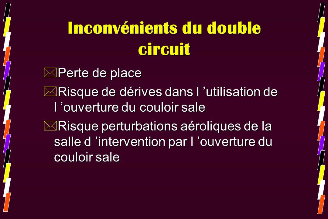 Inconvénients du double circuit *Perte de place *Risque de dérives dans l utilisation de l ouverture du couloir sale *Risque perturbations aéroliques