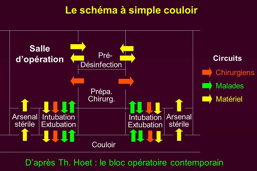 Le schéma à simple couloir Daprès Th. Hoet : le bloc opératoire contemporain Couloir Arsenal stérile Intubation Extubation Salle dopération Pré- Désin