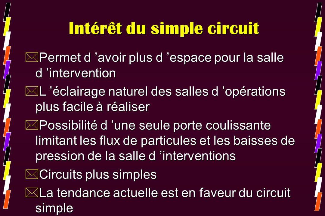 Intérêt du simple circuit *Permet d avoir plus d espace pour la salle d intervention *L éclairage naturel des salles d opérations plus facile à réalis
