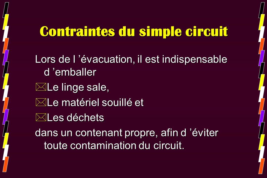 Contraintes du simple circuit Lors de l évacuation, il est indispensable d emballer *Le linge sale, *Le matériel souillé et *Les déchets dans un conte
