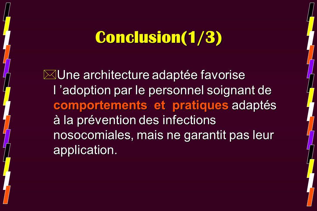 Conclusion(1/3) *Une architecture adaptée favorise l adoption par le personnel soignant de comportements et pratiques adaptés à la prévention des infe