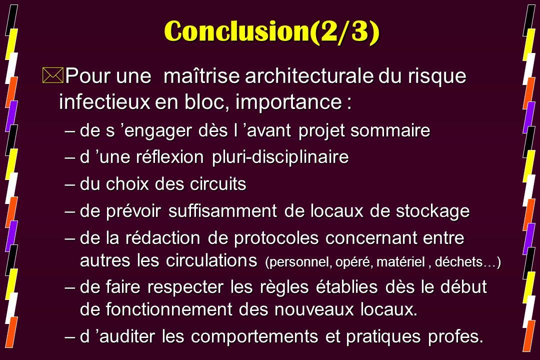 Conclusion(2/3) *Pour une maîtrise architecturale du risque infectieux en bloc, importance : –de s engager dès l avant projet sommaire –d une réflexio