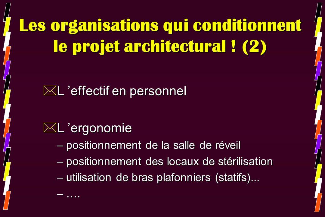 Les organisations qui conditionnent le projet architectural ! (2) *L effectif en personnel *L ergonomie –positionnement de la salle de réveil –positio