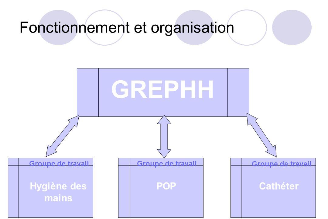 GREPHH Hygiène des mains Groupe de travail POPCathéter Fonctionnement et organisation