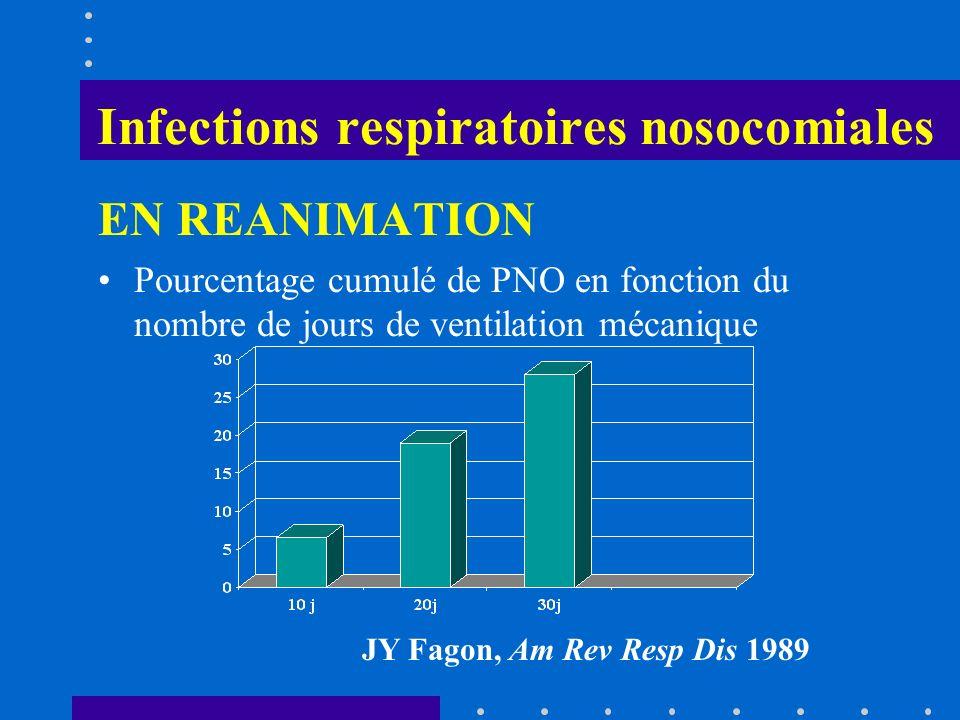 Infections respiratoires nosocomiales EN REANIMATION Pourcentage cumulé de PNO en fonction du nombre de jours de ventilation mécanique JY Fagon, Am Re
