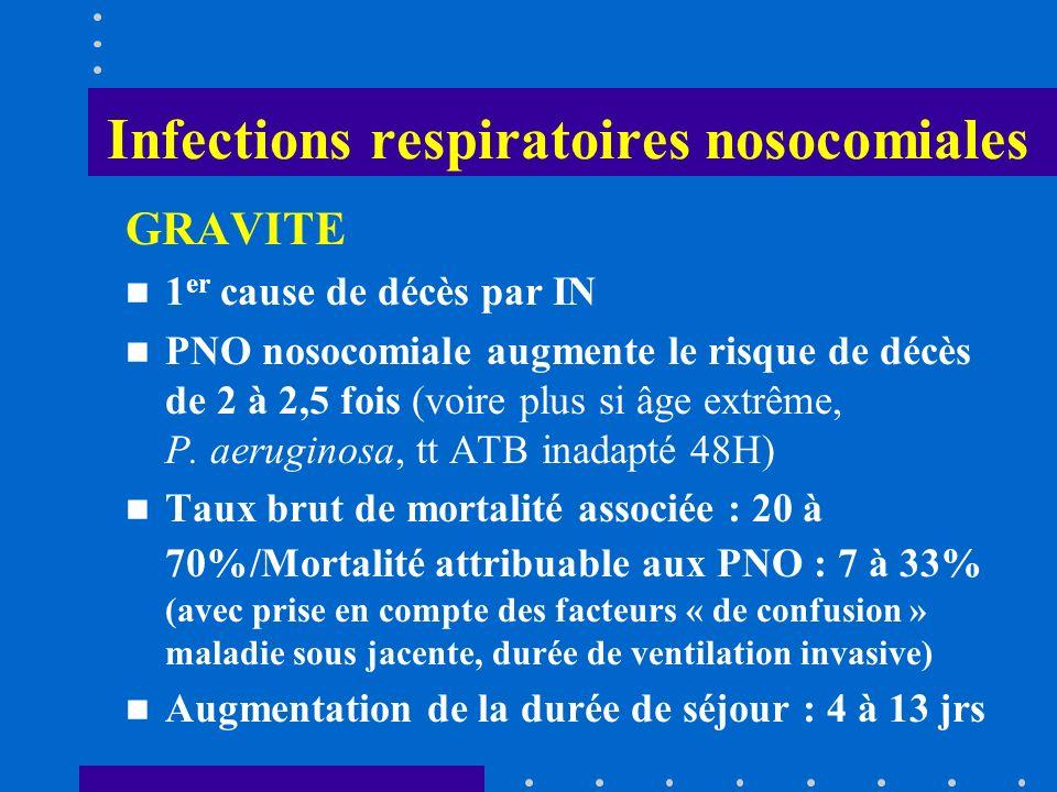 Infections respiratoires nosocomiales PREVALENCE / CCLIN SO 2001 Pneumopathies (11%) et infections respiratoires hautes (9%) des 3046 IN, en augmentation dans les CHU (tendance inversée dans les autres établissements) (2° rang) Variations Médecine 14,9 % et 8.4% (2°) Chirurgie 7.5% et 2.2% (3°) Réanimation 38.5% et 6.3% (1°) Long séjour 7.9% et 14.7% (2°)
