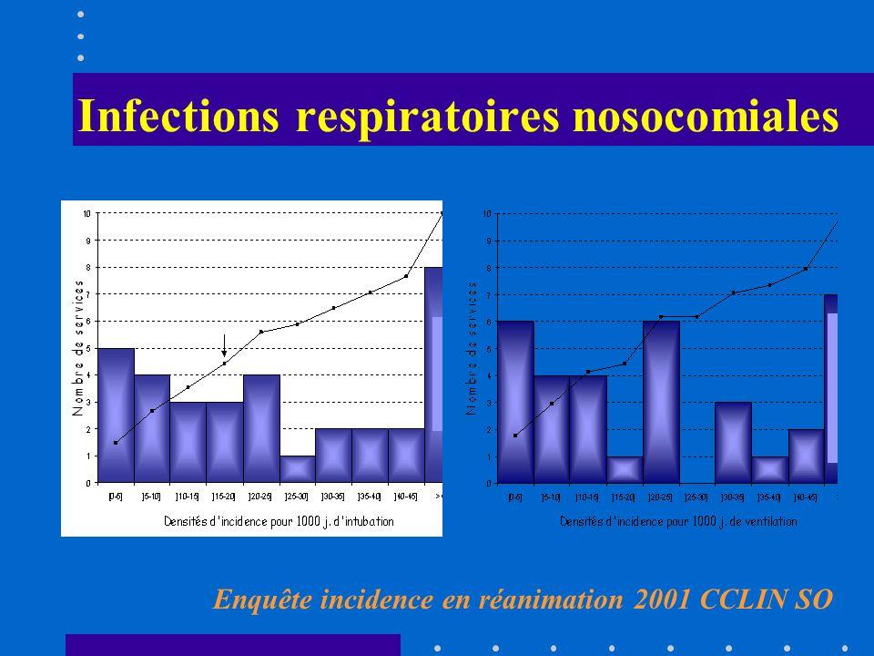 Infections respiratoires nosocomiales EN REANIMATION NNIS 1992-1999 (www.cdc.gov) Type de réanimation Taux médian/1000 jours de ventilation Pédiatrique4 Médicale7 Chirurgicale13 Neurochirurgicale12 Polytraumatisés15