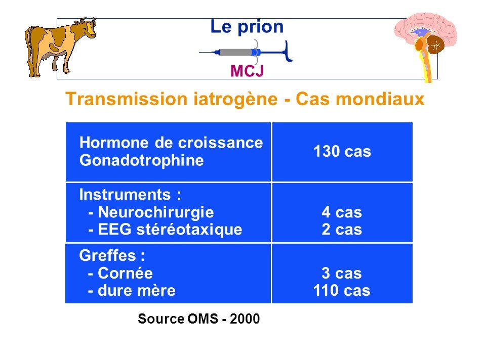 Transmission iatrogène - Cas mondiaux Le prion MCJ Hormone de croissance Gonadotrophine Instruments : - Neurochirurgie - EEG stéréotaxique 130 cas 4 cas 2 cas Greffes : - Cornée - dure mère 3 cas 110 cas Source OMS - 2000