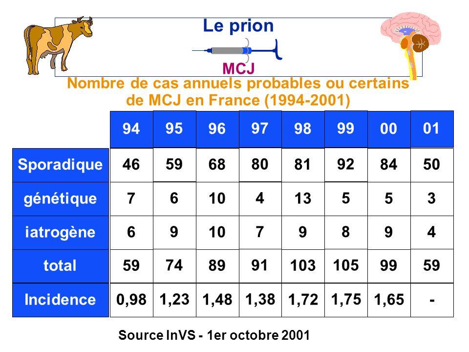Nombre de cas annuels probables ou certains de MCJ en France (1994-2001) Le prion MCJ 81 98 Sporadique génétique iatrogène total 46 94 7 6 59 95 6 9 74 68 96 10 89 80 97 4 7 91 13 9 103 92 99 5 8 105 Incidence0,98 1,23 1,48 1,38 1,72 1,75 Source InVS - 1er octobre 2001 84 00 5 9 99 50 01 3 4 59 1,65 -