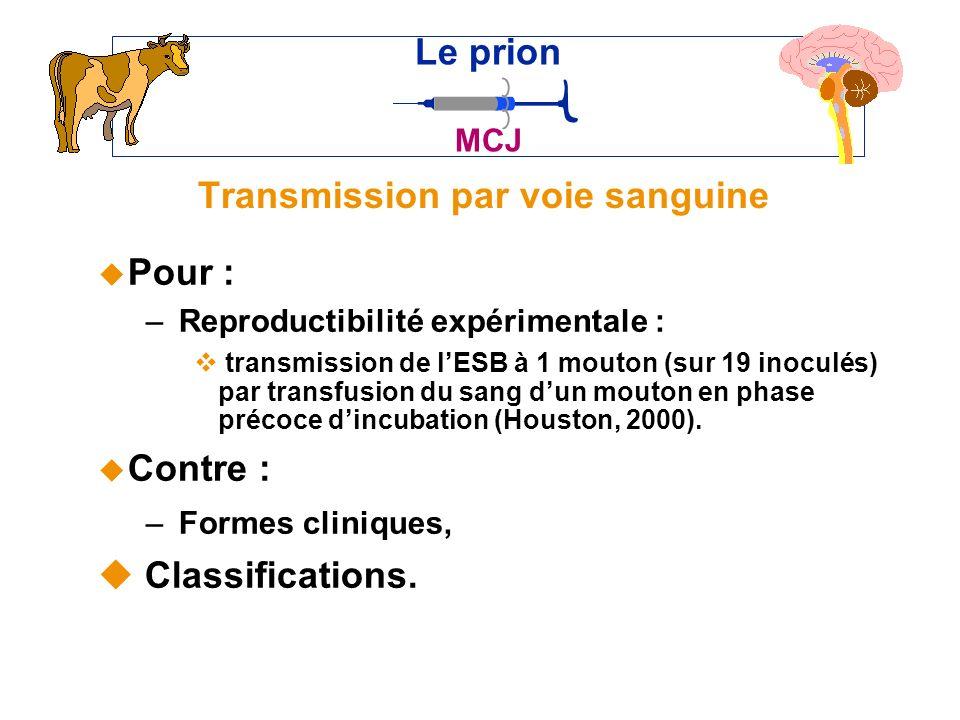 Transmission par voie sanguine u Pour : – Reproductibilité expérimentale : v transmission de lESB à 1 mouton (sur 19 inoculés) par transfusion du sang dun mouton en phase précoce dincubation (Houston, 2000).