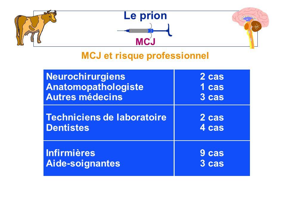 MCJ et risque professionnel Le prion MCJ Neurochirurgiens Anatomopathologiste Autres médecins Techniciens de laboratoire Dentistes Infirmières Aide-soignantes 2 cas 1 cas 3 cas 2 cas 4 cas 9 cas 3 cas