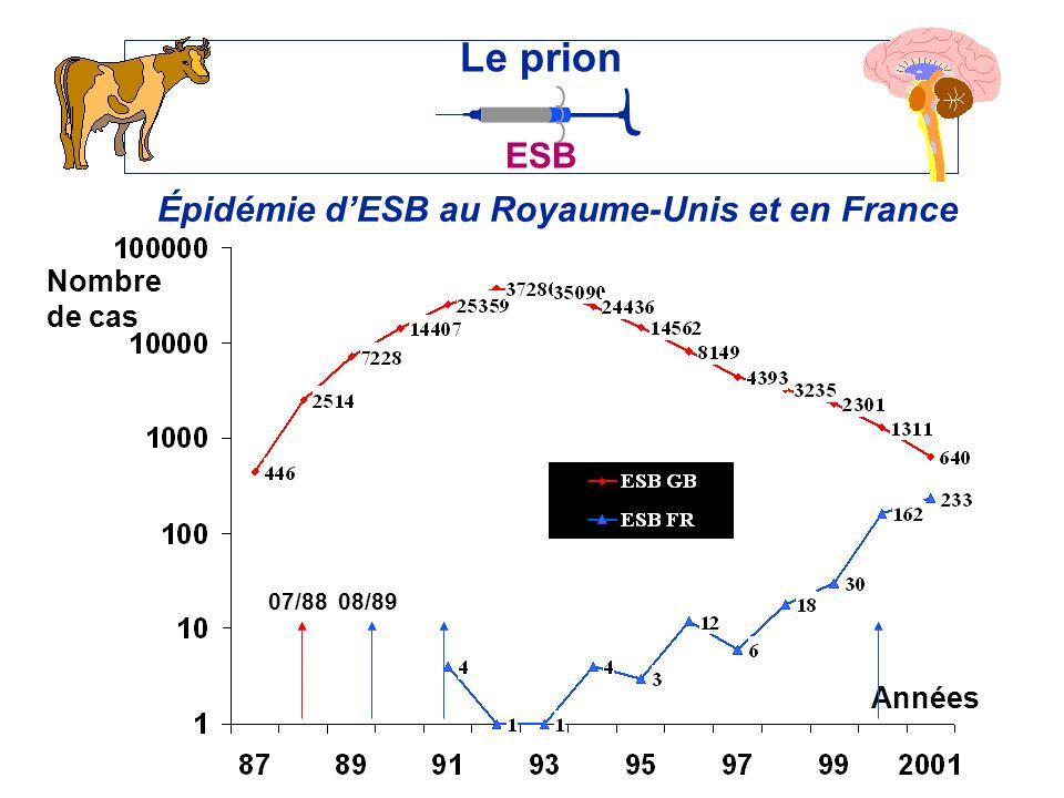 Épidémie dESB au Royaume-Unis et en France Le prion ESB Années Nombre de cas 07/8808/89