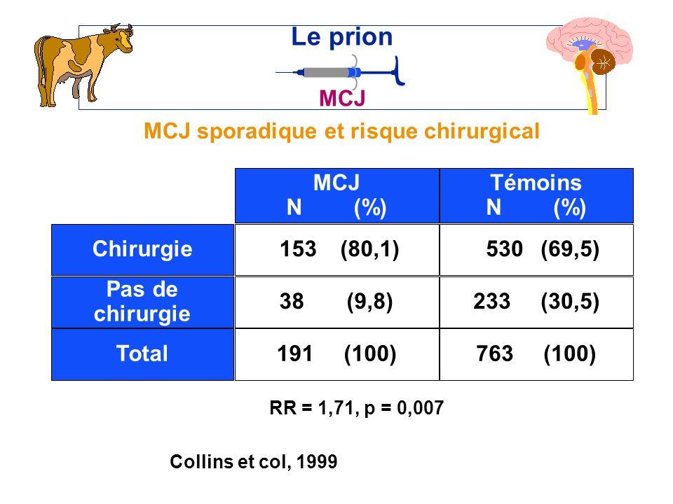 MCJ sporadique et risque chirurgical Le prion MCJ Collins et col, 1999 153(80,1) MCJ N(%) Témoins N(%) Chirurgie Pas de chirurgie Total 38(9,8) 191(100) 530(69,5) 233(30,5) 763(100) RR = 1,71, p = 0,007